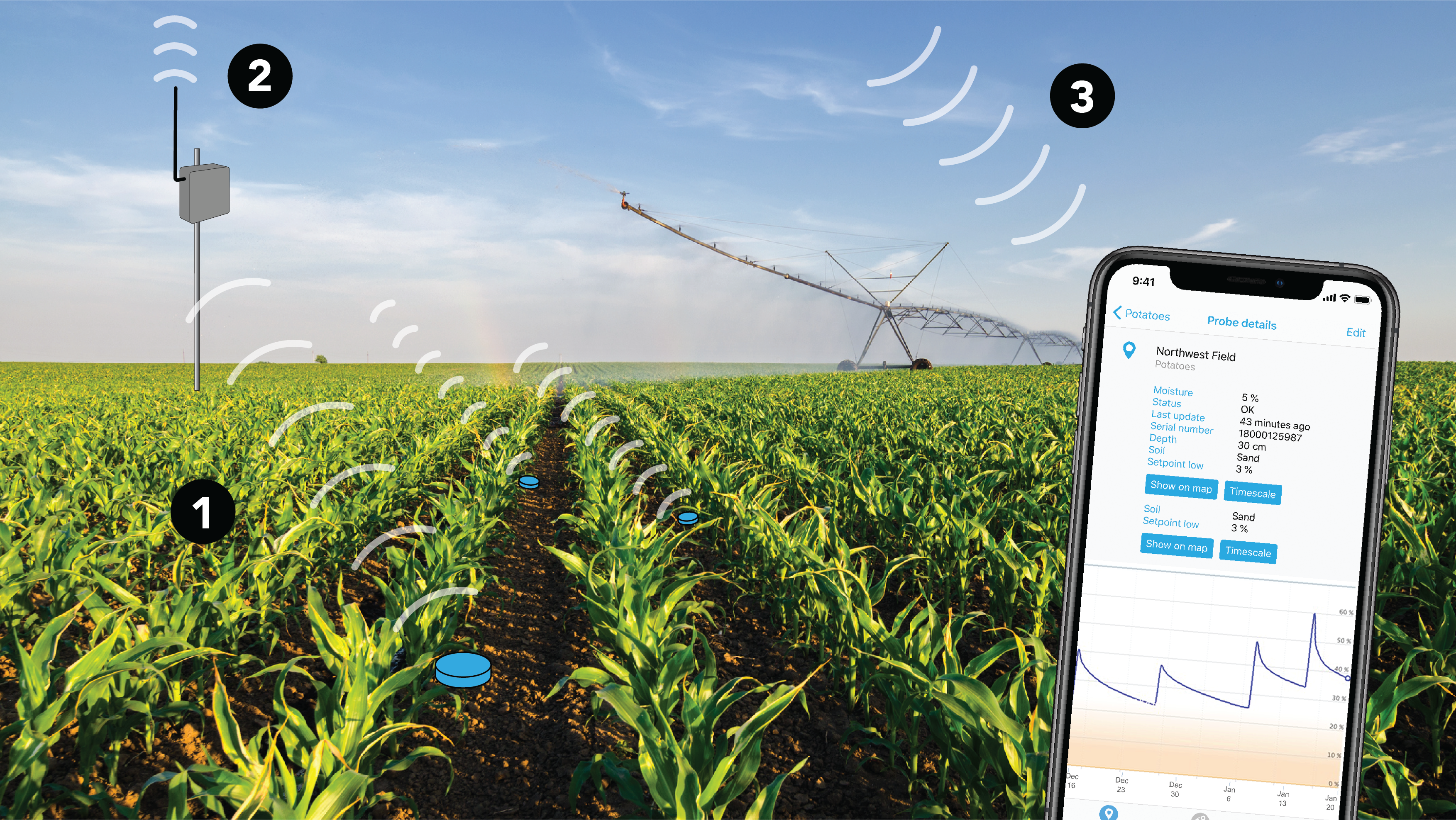 The challenges of implementing a LoRaWAN-based smart agriculture solution